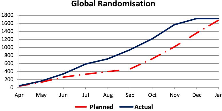 Global Randomisation Case Study 3