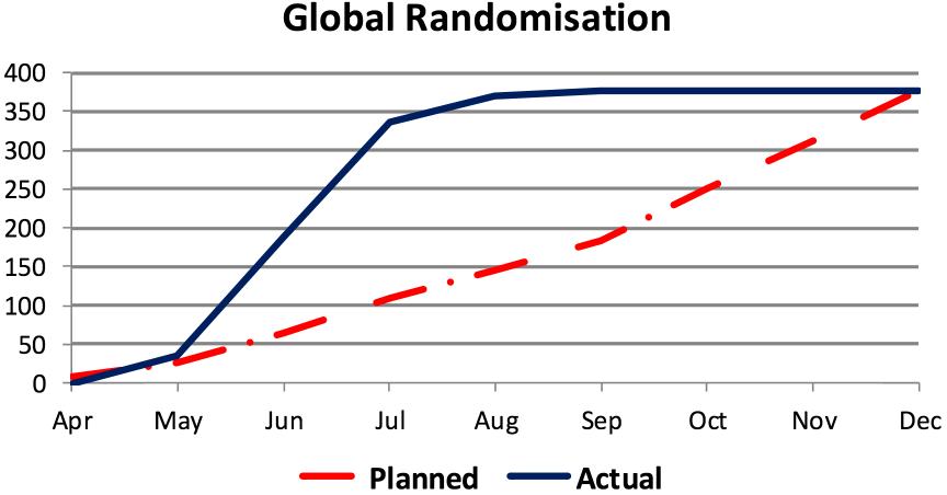 Global Randomisation Case Study 4