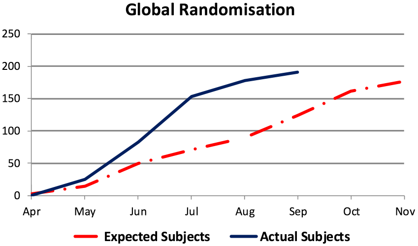 Global Randomisation Case Study 5