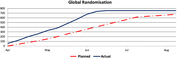 Global Randomisation