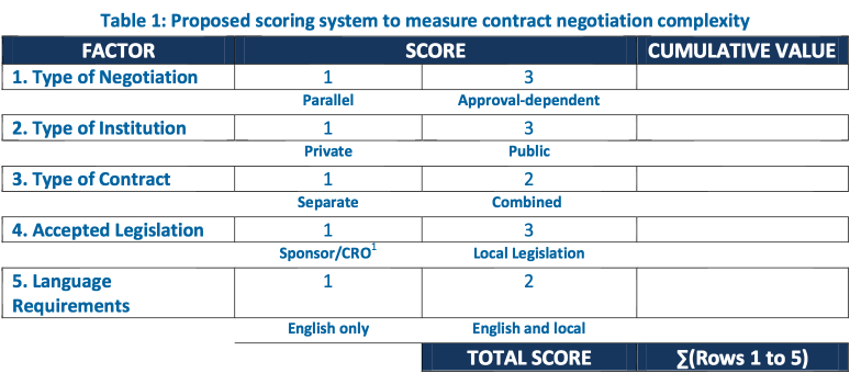 Table 1- Propos ed scoring system to measure contract negotiation complexity